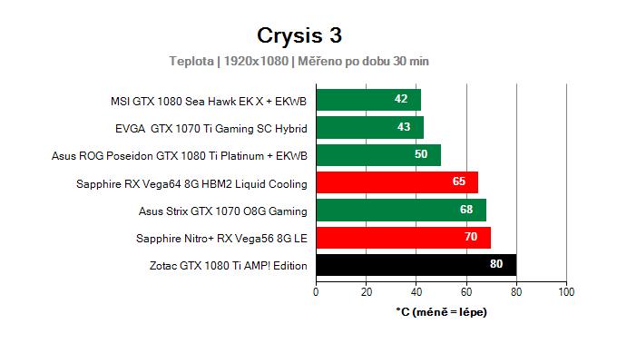 Zotac GTX 1080 Ti AMP! Edition; Provozní vlastnosti