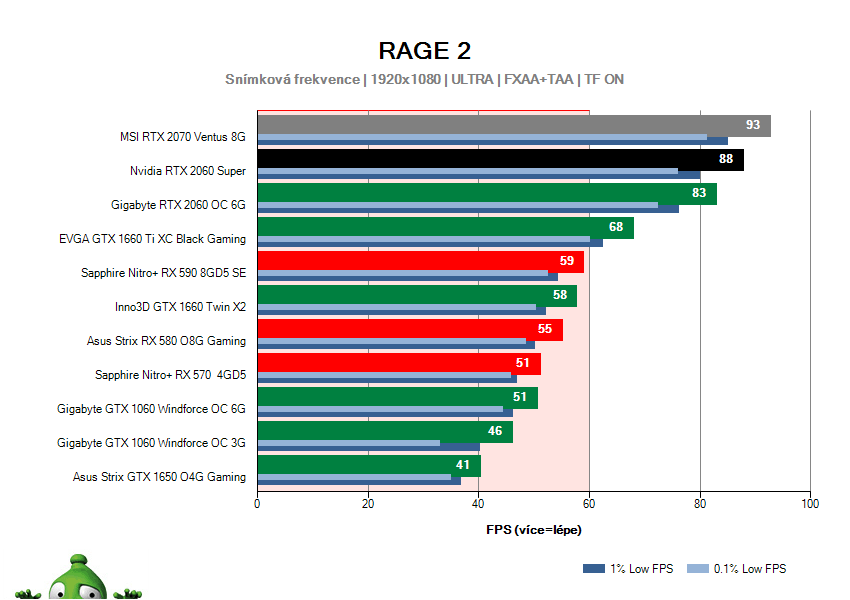 NVIDIA RTX 2060 SUPER Founders Edition; RAGE 2; test