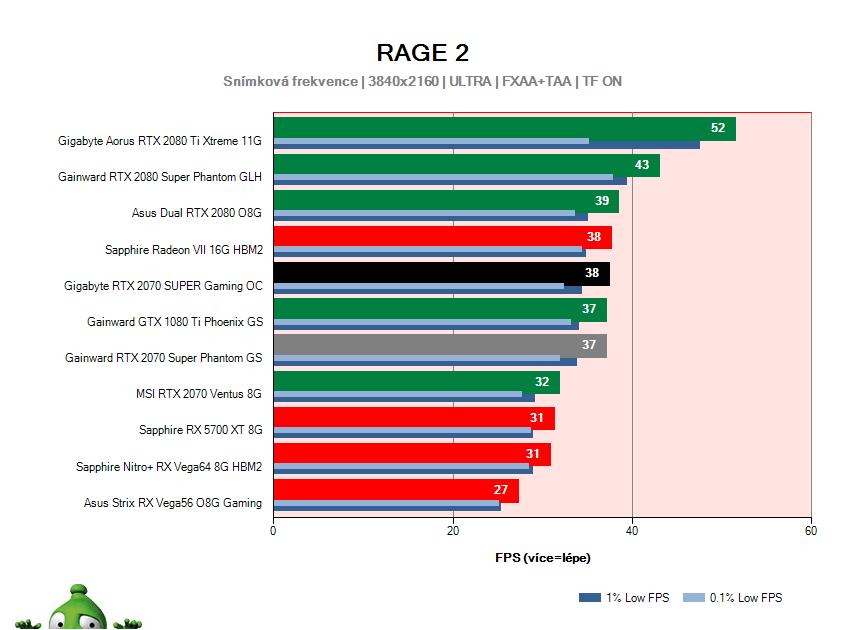Gigabyte RTX 2070 SUPER Gaming OC; RAGE 2; test