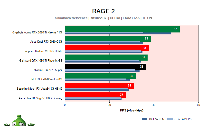NVIDIA RTX 2070 SUPER Founders Edition; RAGE 2; test