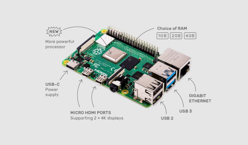 Konektory Raspberry Pi 4 Model B