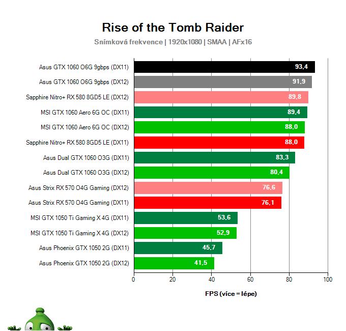 Výkon Asus GTX 1060 O6G 9GBPS v Rise of the Tomb Raider