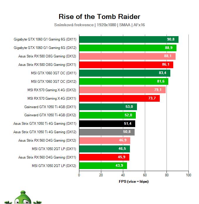 Výkon Asus Strix GTX 1050 Ti 4G Gaming v Rise of the Tomb Raider