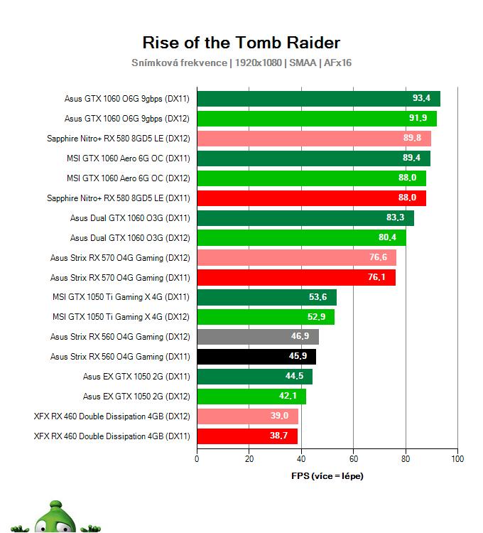 Výkon Asus Strix RX 560 O4G Gaming v Rise of the Tomb Raider
