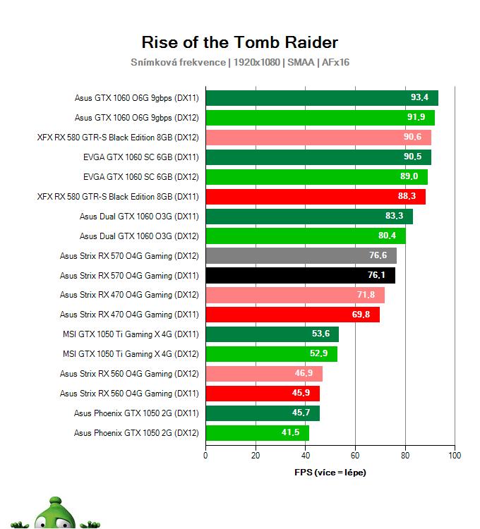 Výkon Asus Strix RX 570 O4G Gaming v Rise of the Tomb Raider