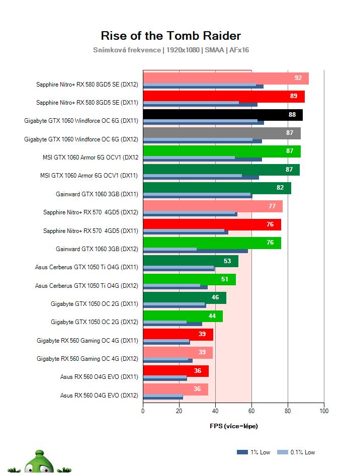 Výkon Gigabyte GTX 1060 Windforce OC 6G v Rise of the Tomb Raider