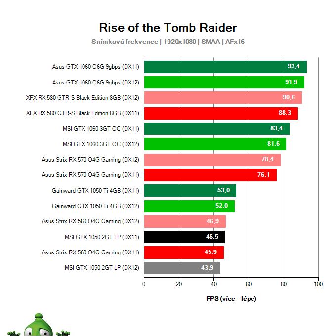 Výkon MSI GTX 1050 2GT LP v Rise of the Tomb Raider