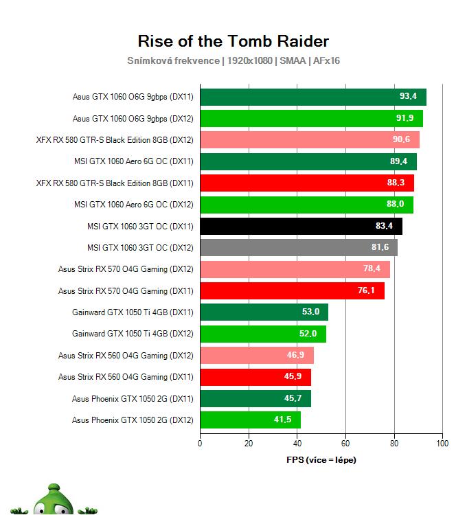 Výkon MSI GTX 1060 3GT OC v Rise of the Tomb Raider