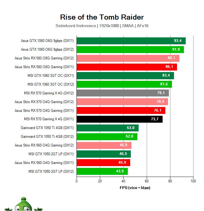 Výkon MSI RX 570 Gaming X 4G v Rise of the Tomb Raider