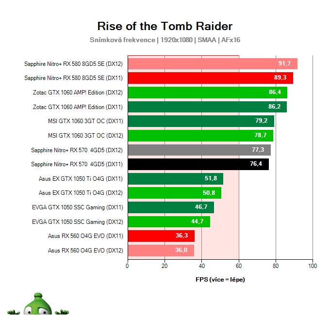 Výkon Sapphire Nitro+ RX 570 4GD5 v Rise of the Tomb Raider