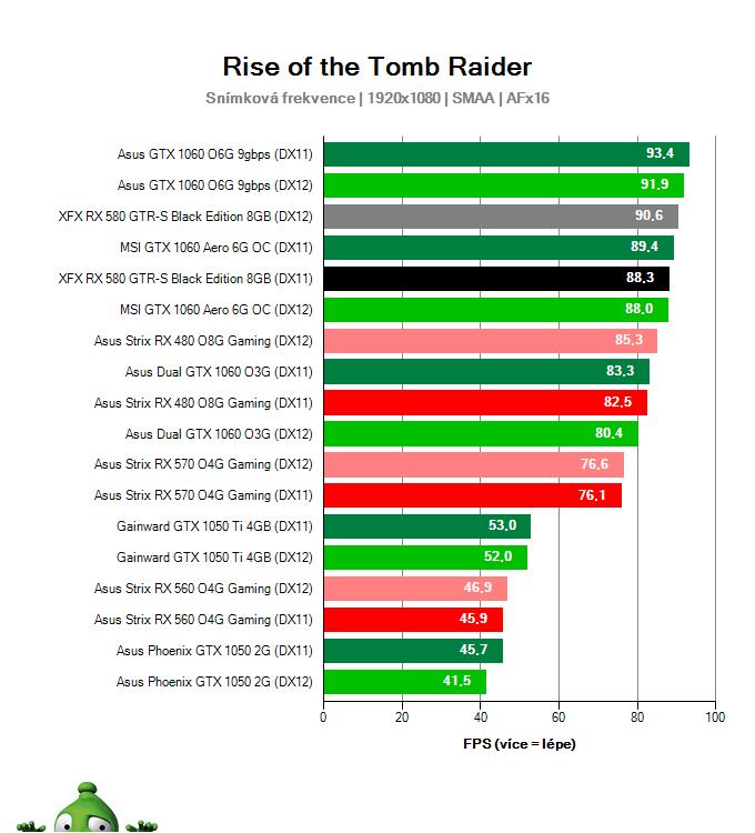 Výkon XFX RX 580 GTR-S Black Edition 8GB v Rise of the Tomb Raider