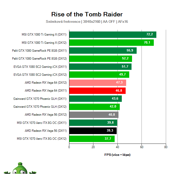 AMD Radeon RX Vega 56 8GB; Rise of the Tomb Raider; test