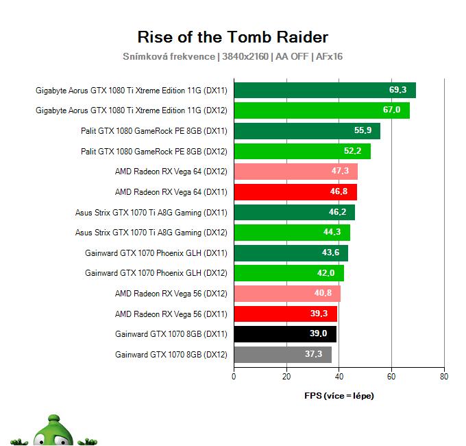 Gainward GTX 1070 8GB; Rise of the Tomb Raider; test