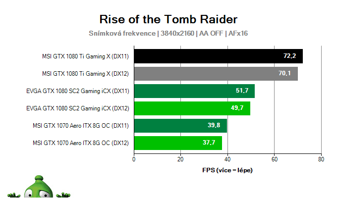 Msi GTX 1080 Ti Gaming X 11G; Rise of the Tomb Raider; test