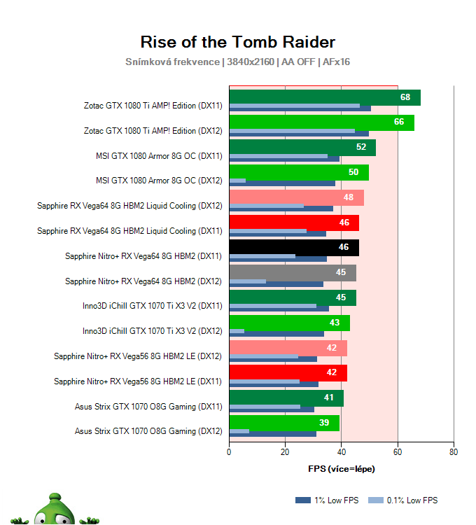 Sapphire Nitro+ RX Vega64 8G HBM2; Rise of the Tomb Raider; test