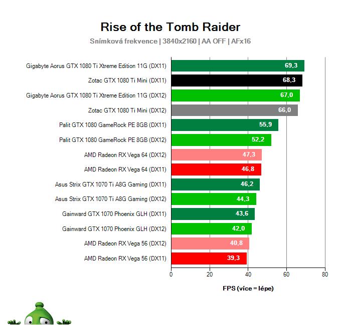 Zotac GTX 1080 Ti Mini; Rise of the Tomb Raider; test