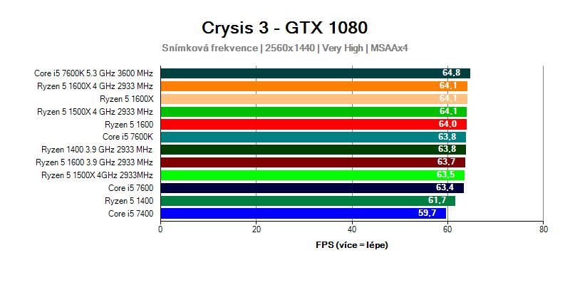 Ryzen 5 vs Core i5 ve hře Crysis 3 při rozlišení 2560x1440