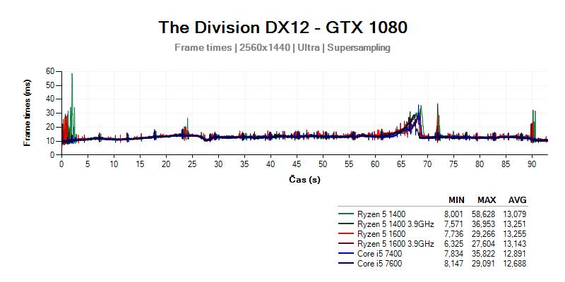 Ryzen 5 vs Core i5 - výsledky testů při rozlišení 2560x1440