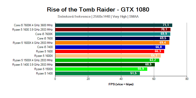 Ryzen 5 vs Core i5 - porovnání FPS Rise of the Tomb Raider