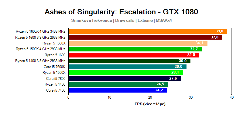 PCU Ryzen 5 vs CPU Core i5 v testu Ashes of the Singularity Escalation
