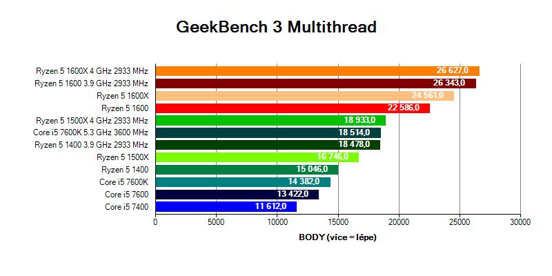 Ryzen 5 vs Core i5 v testu GeekBench 3