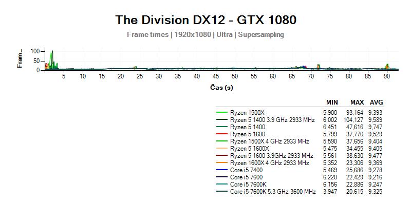 Ryzen 5 vs Core i5 - výsledky testu