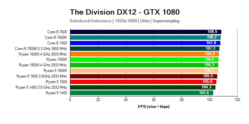 Ryzen 5 vs Core i5 ve hře Tom Clancy's: The Division