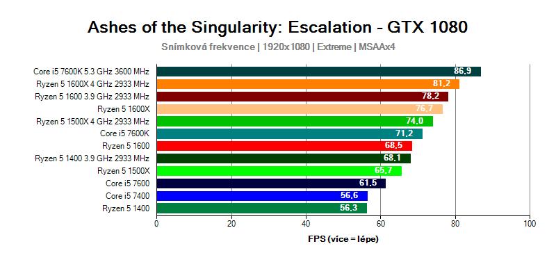 Procesory AMD Ryzen 5 v testech | Alza cz