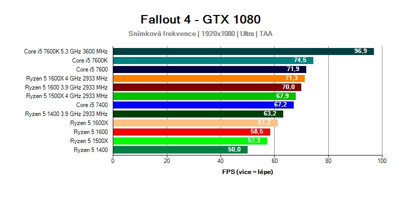 Fallout 4 FHD Ryzen 5