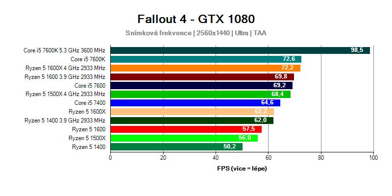 Fallout 4 QHD Ryzen 5