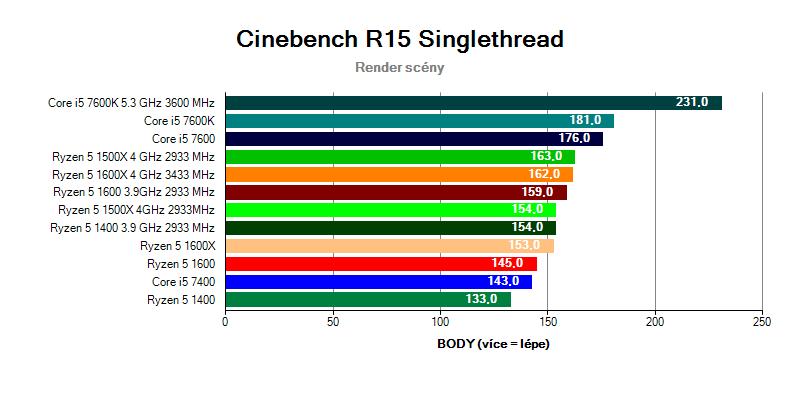 Ryzen 5 vs Core i5 v testu Cinebench R15 singlethread