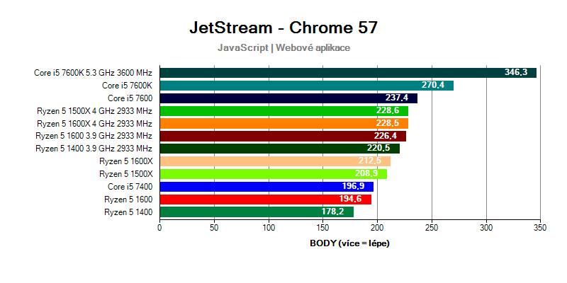 Ryzen 5 vs Core i5 v testu JetStream