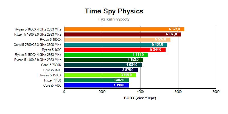 Ryzen 5 vs Core i5 v testu Time Spy Physics