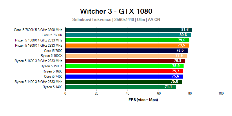 Ryzen 5 a Core i5 - výkon při rozlišení 2560x1440
