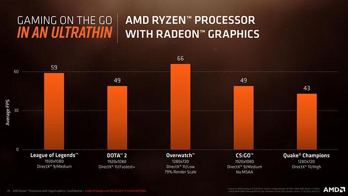 AMD Ryzen Mobile; Radeon Vega