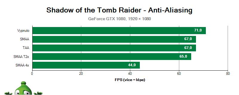 Shadow of the Tomb Raider, Vyhlazování hran