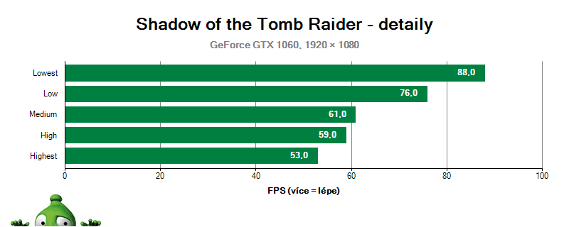Shadow of the Tomb Raider, Kvalita grafiky