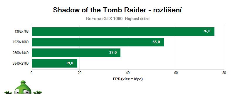 Shadow of the Tomb Raider, vliv rozlišení na GTX 1060