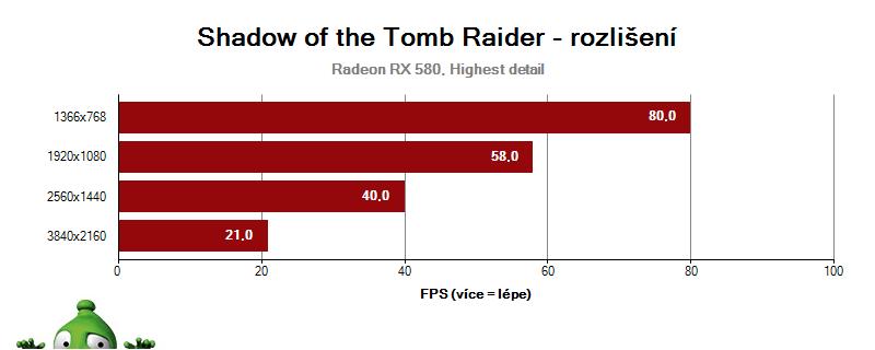 Shadow of the Tomb Raider, vliv rozlišení na RX 580