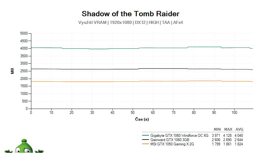 Shadow of the Tomb Raider (TESTY) a výkony grafických karet AMD i