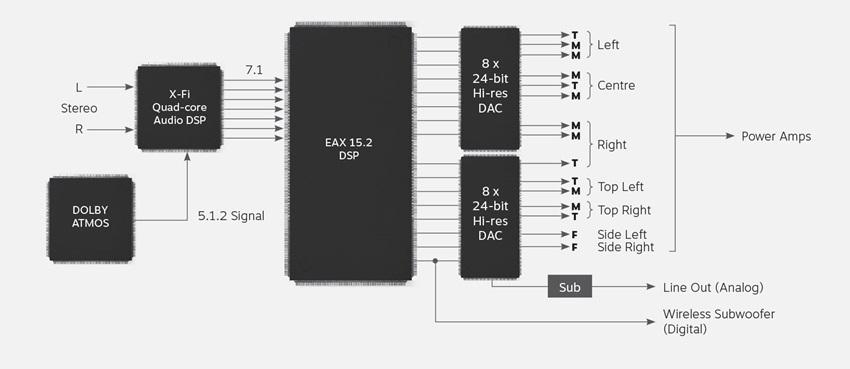 Creative X-Fi Sonic Carrier systém