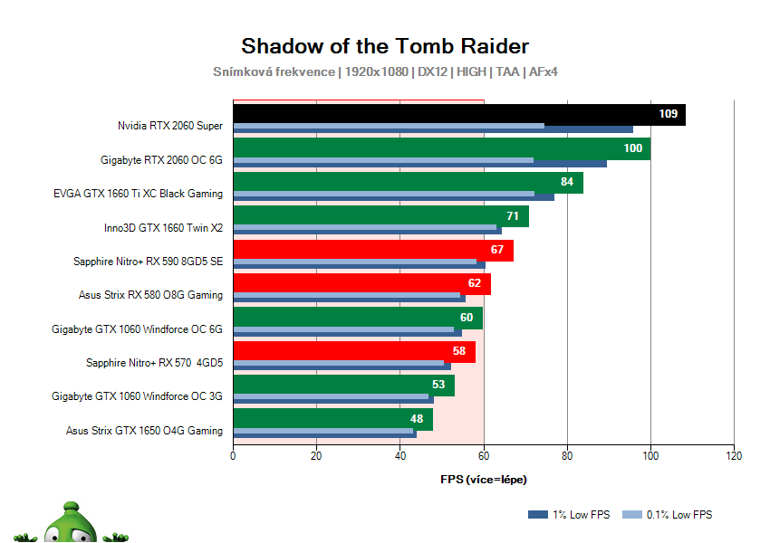 NVIDIA RTX 2060 SUPER Founders Edition; Shadow of the Tomb Raider; test