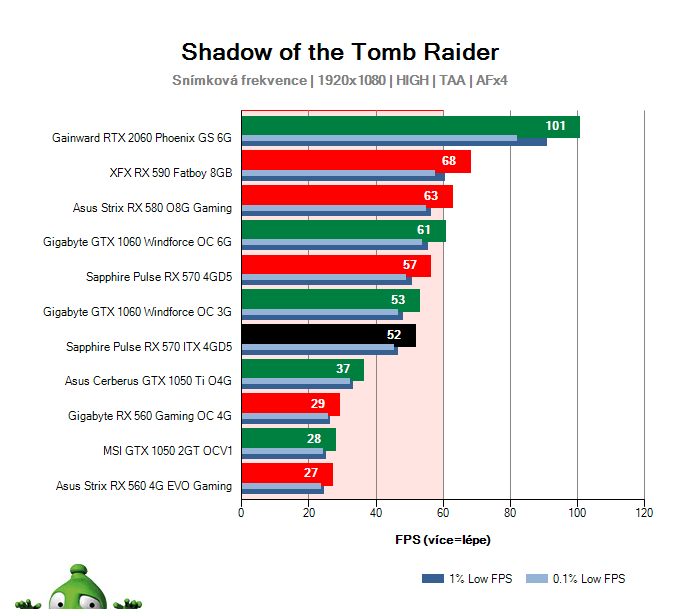 Sapphire Pulse RX 570 ITX 4GD5; Shadow of the Tomb Raider; test