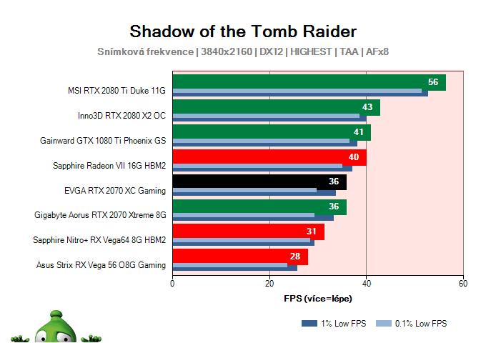 EVGA RTX 2070 XC Gaming; Shadow of the Tomb Raider; test