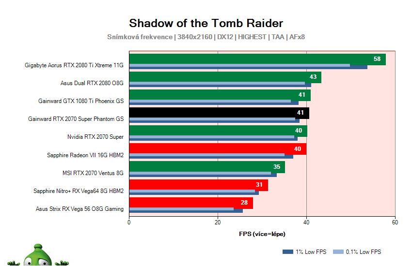 Gainward RTX 2070 SUPER Phantom GS; Shadow of the Tomb Raider; test