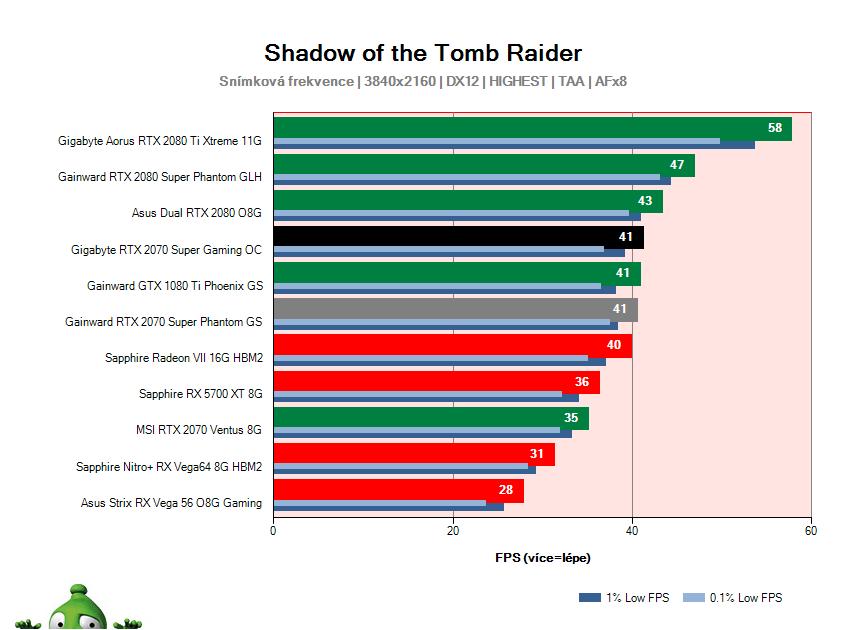 Gigabyte RTX 2070 SUPER Gaming OC; Shadow of the Tomb Raider; test