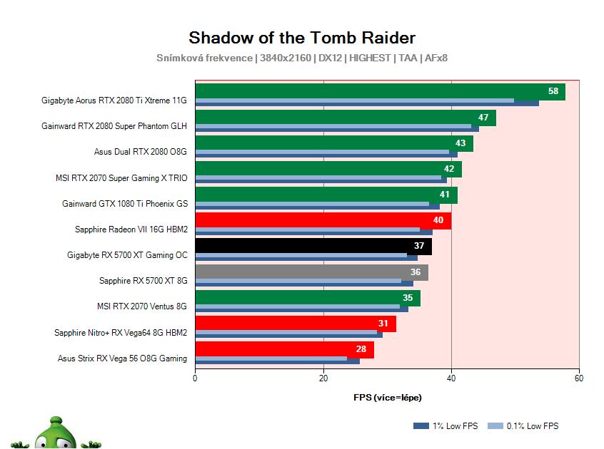 Gigabyte RX 5700 XT Gaming OC; Shadow of the Tomb Raider; test