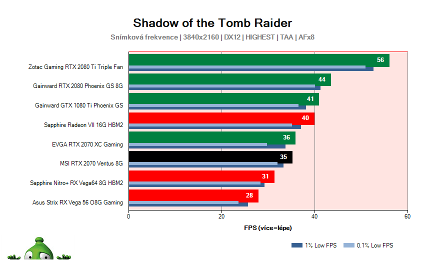 MSI RTX 2070 VENTUS 8G; Shadow of the Tomb Raider; test