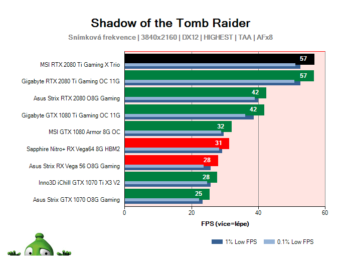 Asus Strix RTX 2080 O8G Gaming; Shadow of the Tomb Raider; test