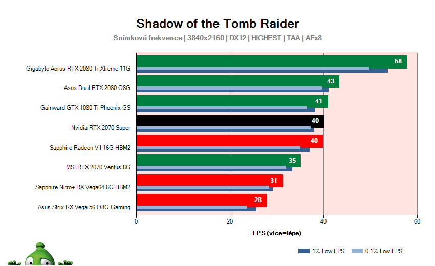 NVIDIA RTX 2070 SUPER Founders Edition; Shadow of the Tomb Raider; test